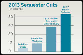 A graph of coming sequester cuts