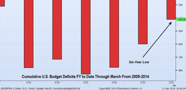 Cumulative U.S. Budget Deficits