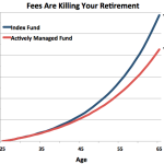 High Fees Eroding Many 401(K) Retirement Accounts