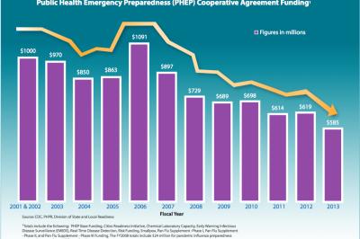 graph of public health emergency preparedness (PHEP) Cooperative Agreement Funding