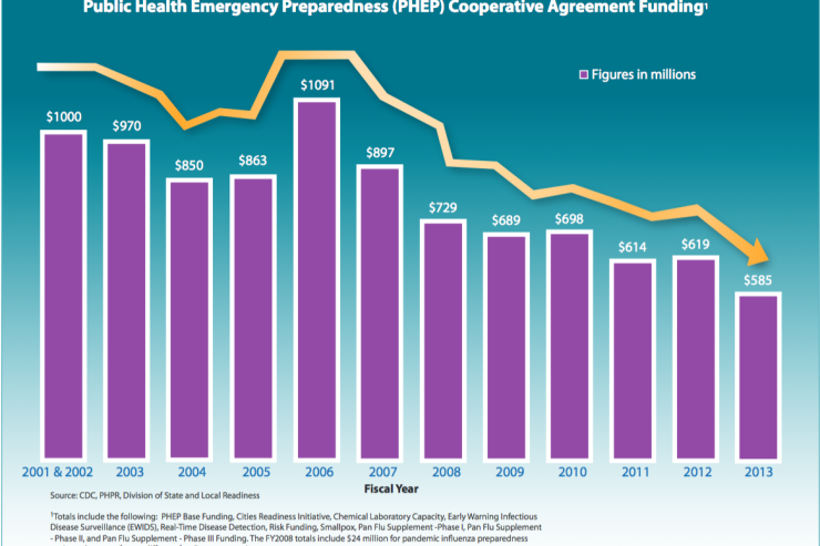 graph of public health emergency preparedness (PHEP) Cooperative Agreement Funding