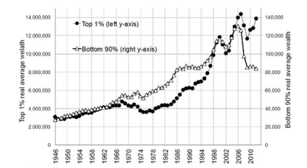 20141113-P30001113-P-Wealth_line-chart-2
