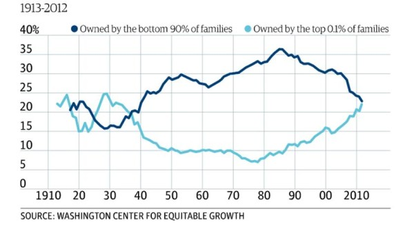US wealth line-chart 1913-2012