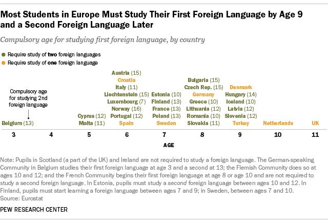 cumpulsory age for studing first foreign language, by country
